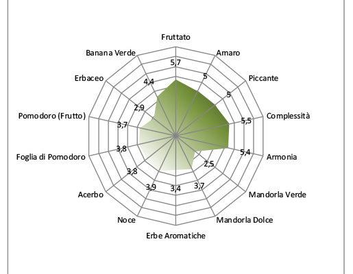 Grafico valutazione olio d'oliva